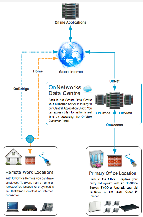 OnOffice Teleworking Explained